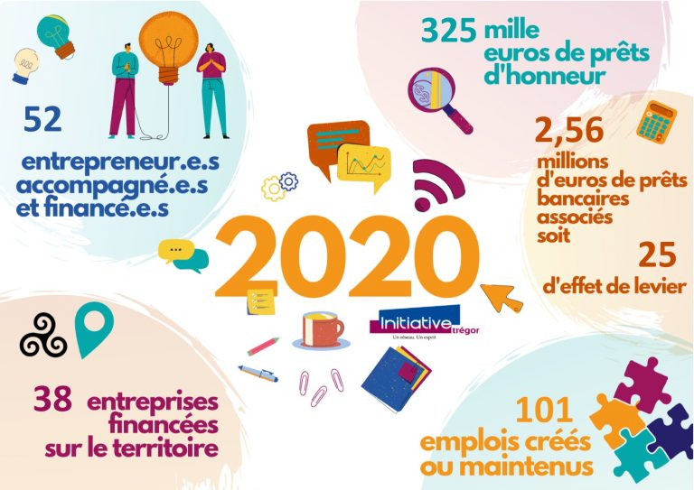 BILAN D'ACTIVITÉ INITIATIVE TRÉGOR 2020