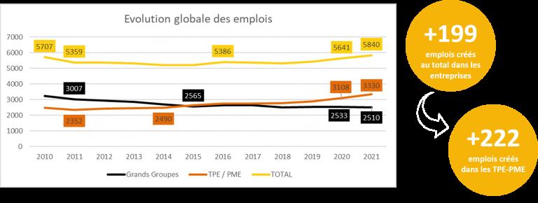 ENQUÊTE EMPLOI 2020 : UNE BELLE ANNÉE POUR L'ÉCONOMIE TRÉGOROISE